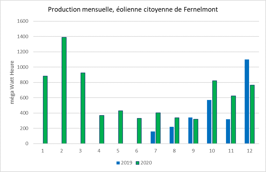 Production éolienne 2019-2020